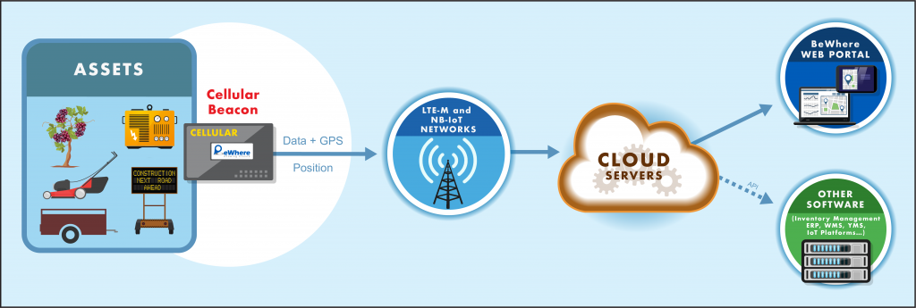 NB-IoT & LTE-M - BeWhere - the evolution of asset tracking